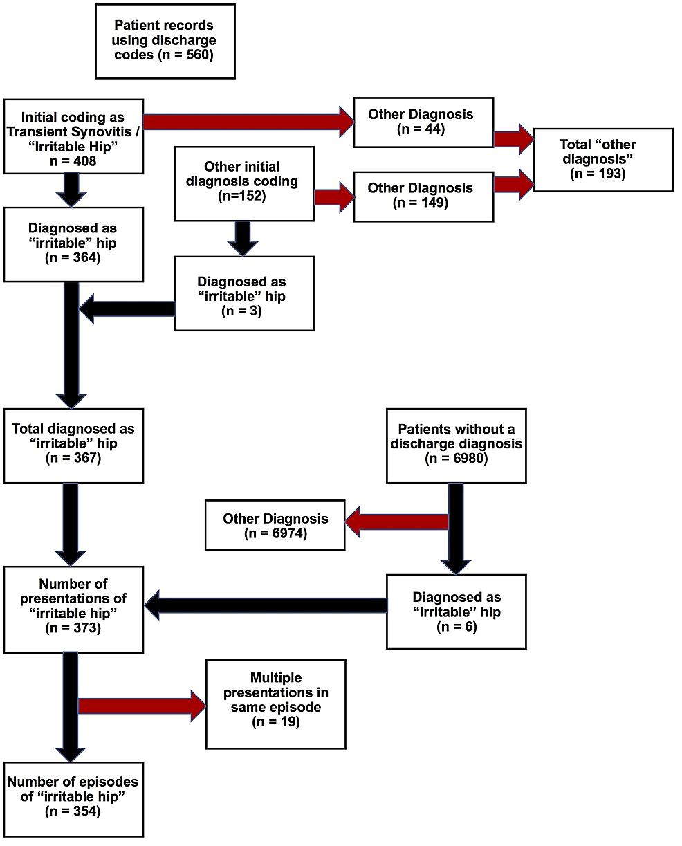 Flowchart-demonstrating-search-methodology.