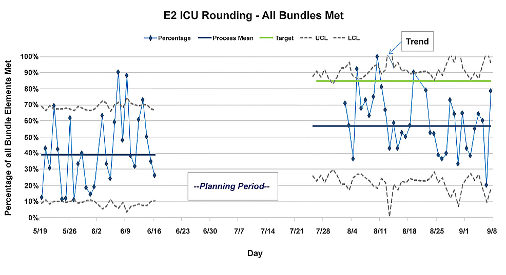 Measurement-of-compliance-with-the-rounding-bundle-before-and-after-the-intervention-period-revealed-improvement.-The-bundle-being-measured-consisted-of-team-introductions,-RN-presentation,-and-complete-order-placement