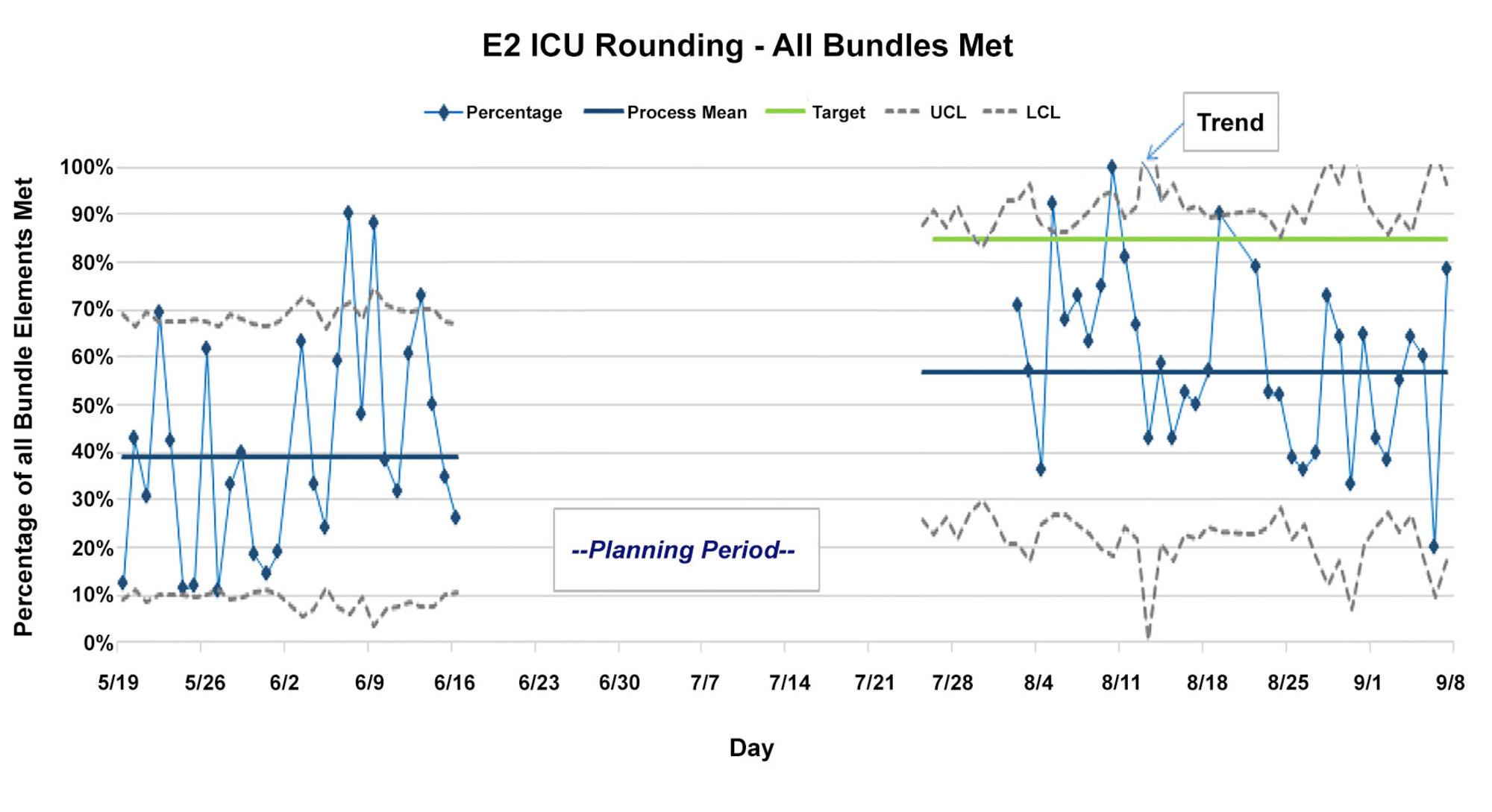 Cureus Implementing A Standardized Nurse Driven Rounding Protocol