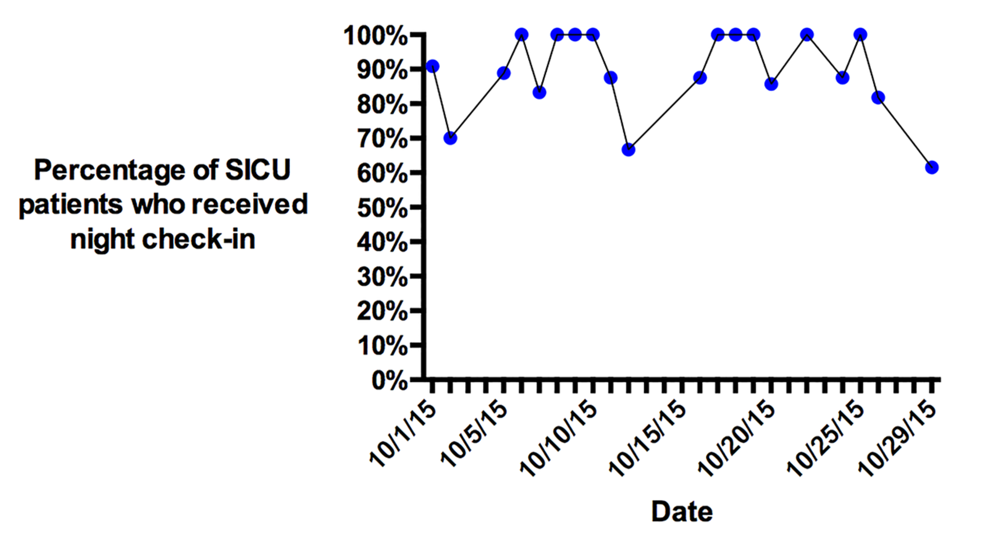 Results-of-the-one-month-survey-measuring-nightly-check-in-compliance-for-SICU-patients