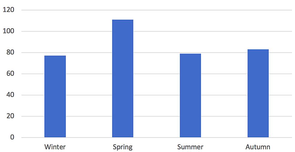 Season-of-incidence.