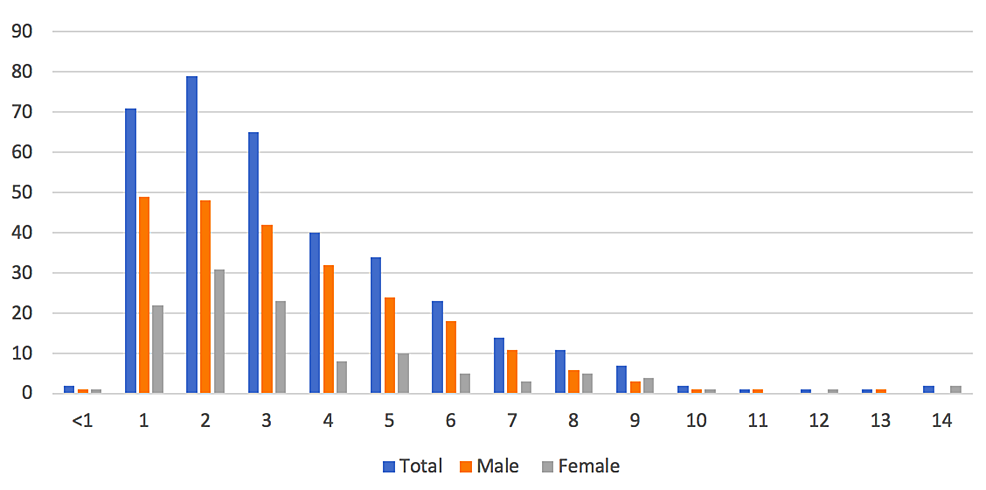 Age-and-gender-of-incidence.