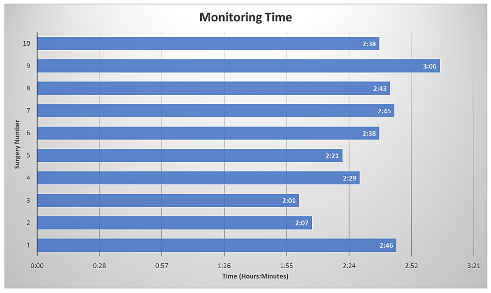 Total-Monitoring-Time