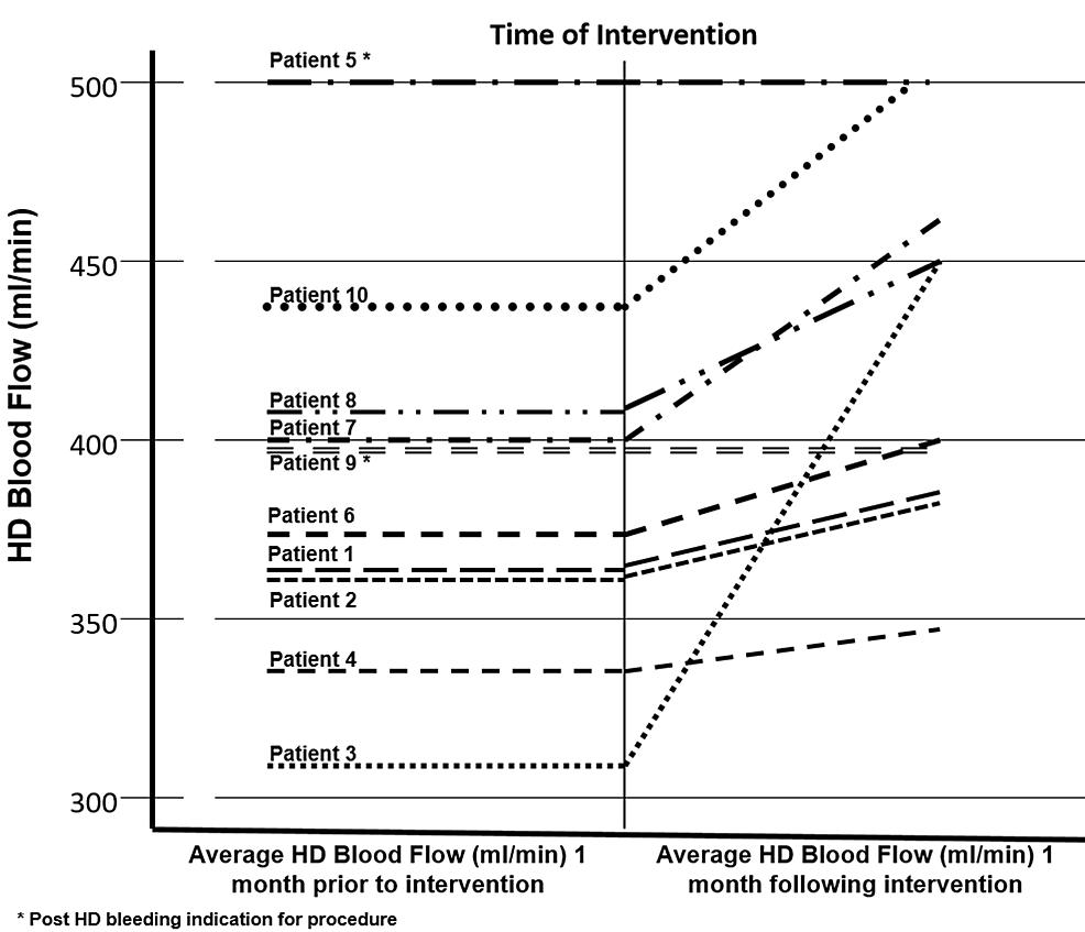 Graphed-escape-vein-intervention-data.