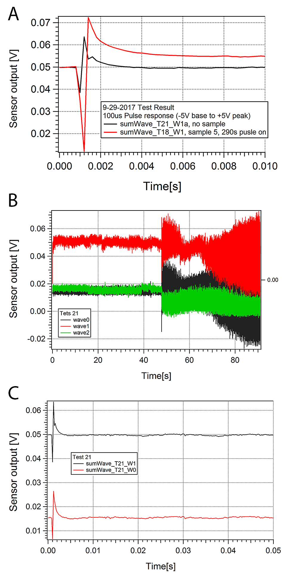 Stimulation-of-Artificial-CSF-with-and-without-Hippocampal-Slice-Sample