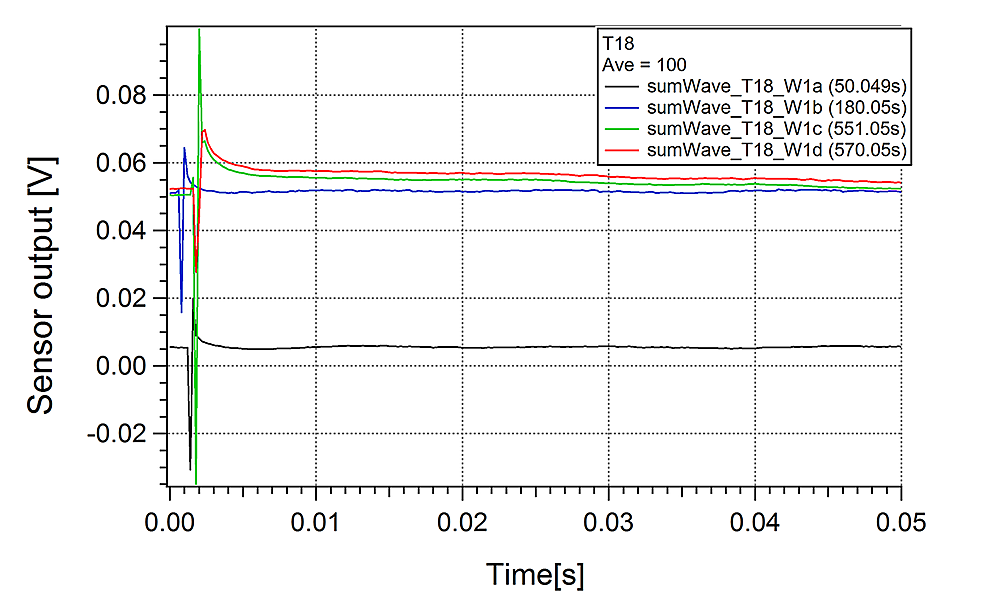 Stimulated-Sensor-1-Responses