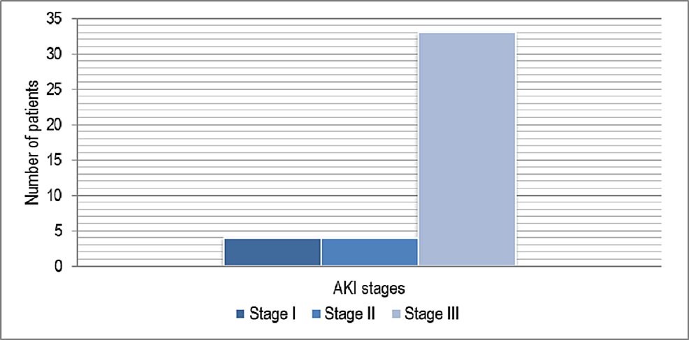 AKI-in-patients-staged-according-to-AKIN-guidelines.