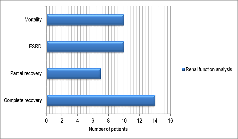 Renal-function-analysis-at-the-end-of-the-three-month-follow-up-period-in-this-study.