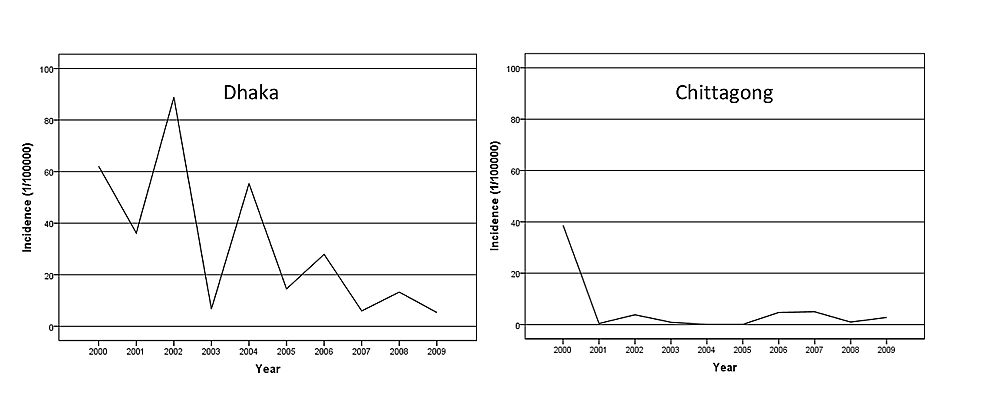 Annual-incidence-of-dengue-cases-in-Dhaka-and-Chittagong-city-from-2000-to-2009
