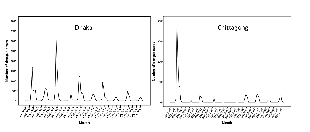 Monthly-distribution-of-dengue-cases-in-Dhaka-and-Chittagong-city-from-2000-to-2009