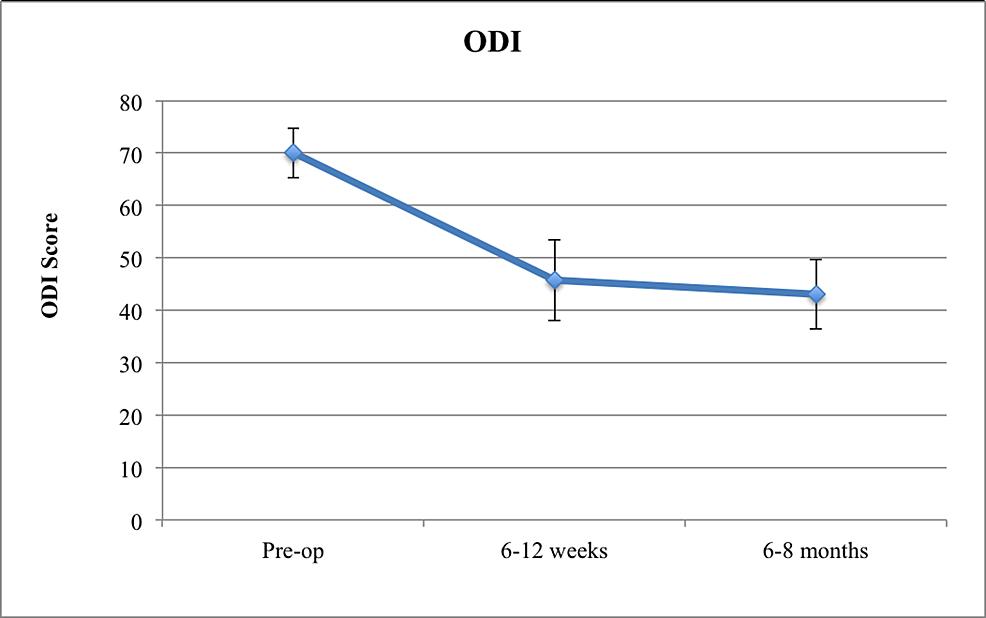 ODI-Score-in-Cortical-Screw-Patients