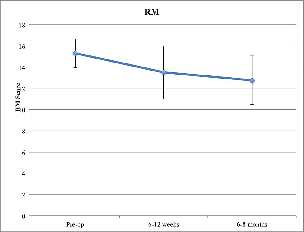 RM-Score-in-Cortical-Screw-Patients