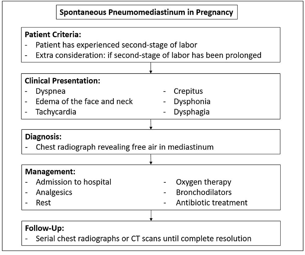 Diagnostic-and-management-algorithm-of-SPM-in-pregnancy