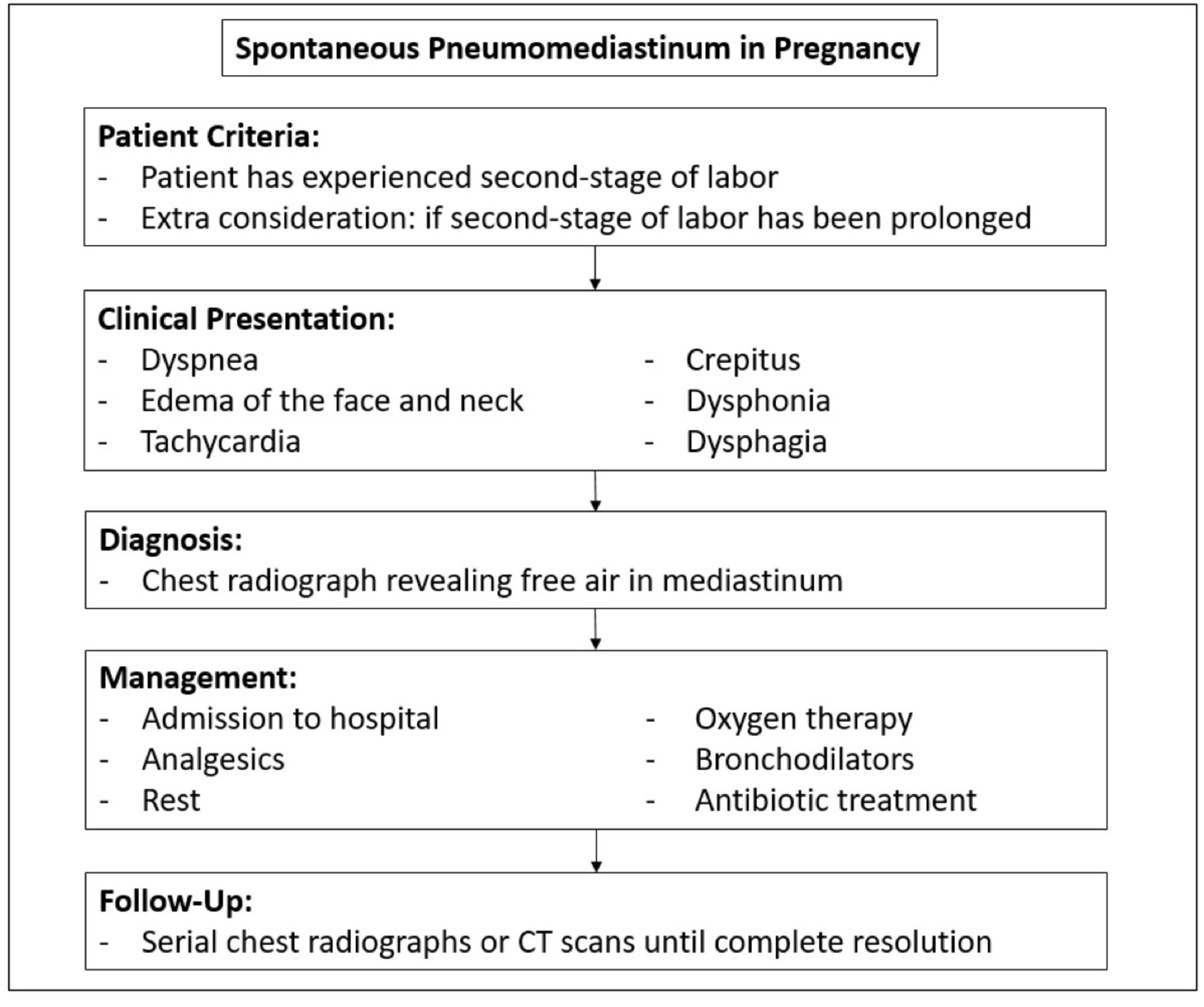 Cureus | Pregnancy-associated Spontaneous Pneumomediastinum