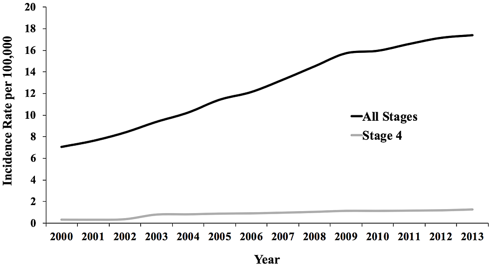 Trends-in-Incidence-of-Thyroid-Cancer-(2000-2013)-in-the-United-States