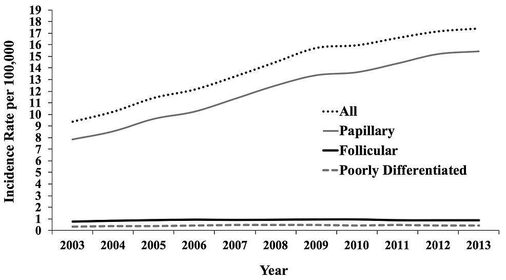 Trends-in-Incidence-of-Thyroid-Cancer-(2003-2013)-in-the-United-States-by-Histology