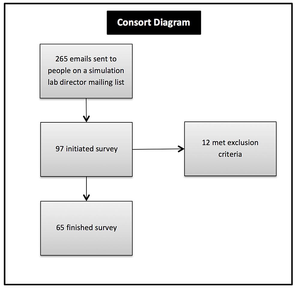 Cureus a novel simulation technician laboratory design results figure 5 consort diagram pooptronica Images
