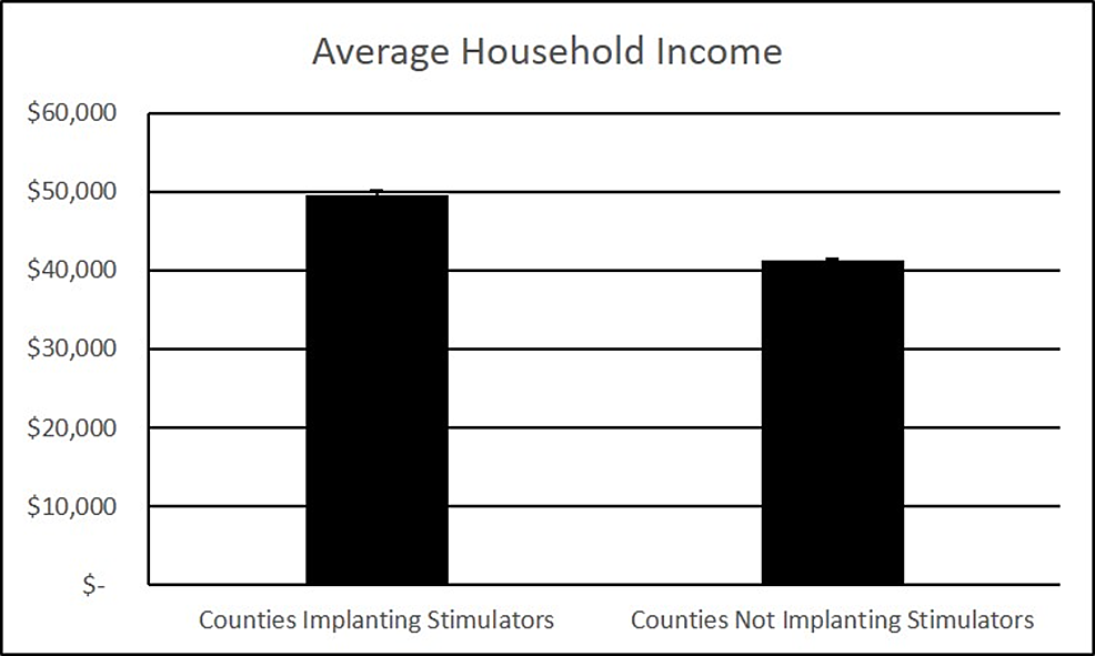 Average-household-income