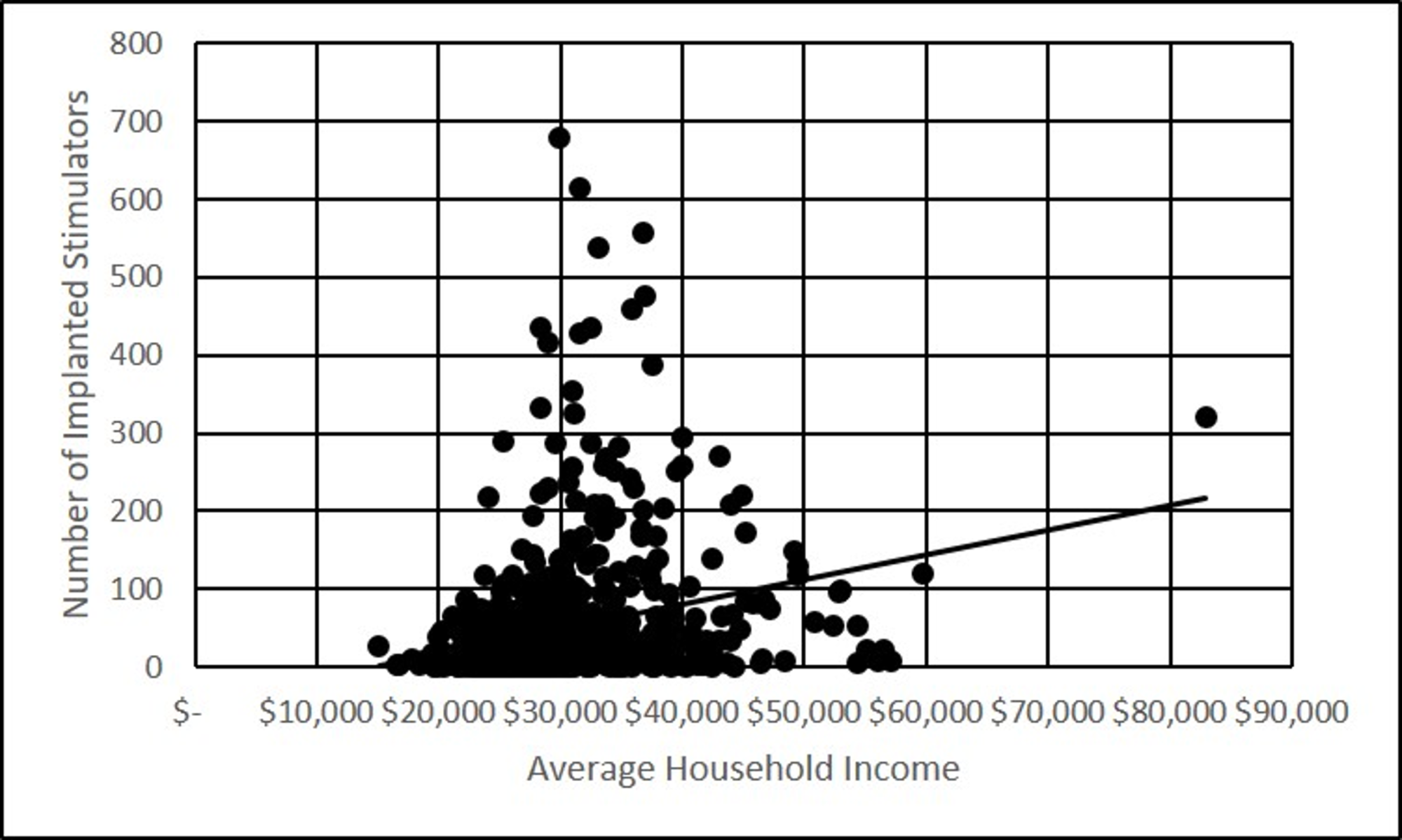 Number-of-implanted-stimulators-per-county,-versus-the-average-household-income