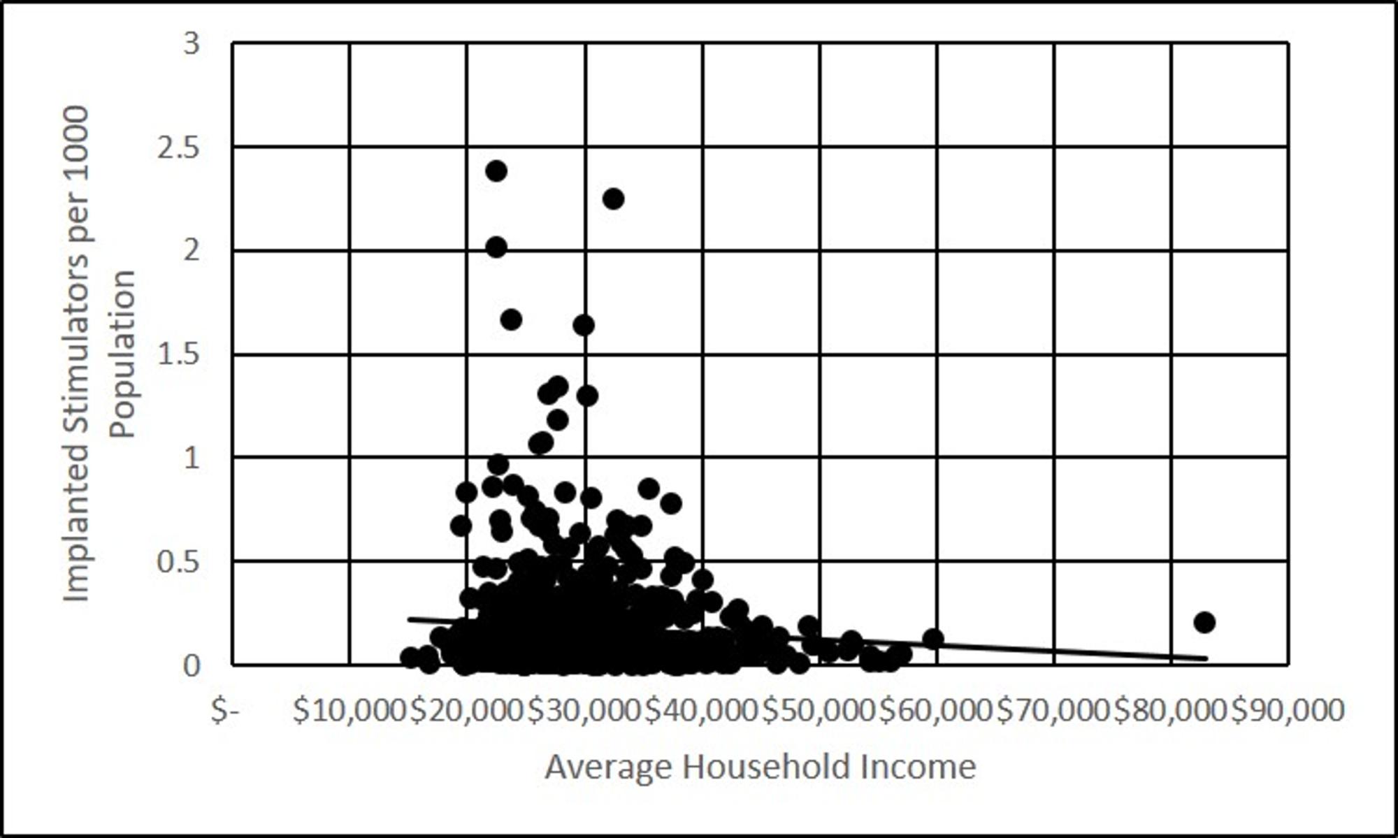 Implanted-stimulators-per-1000-people,-versus-average-household-income