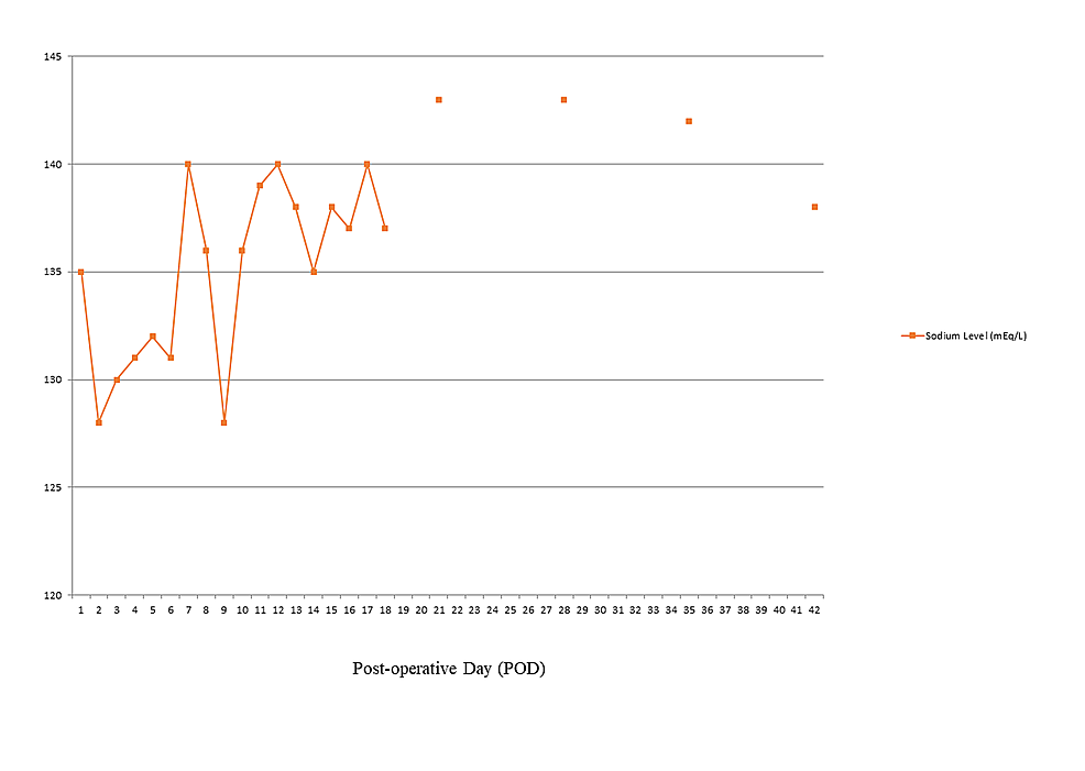 Effect-of-fludrocortisone-initiated-post-operative-day-nine-on-serum-sodium-level