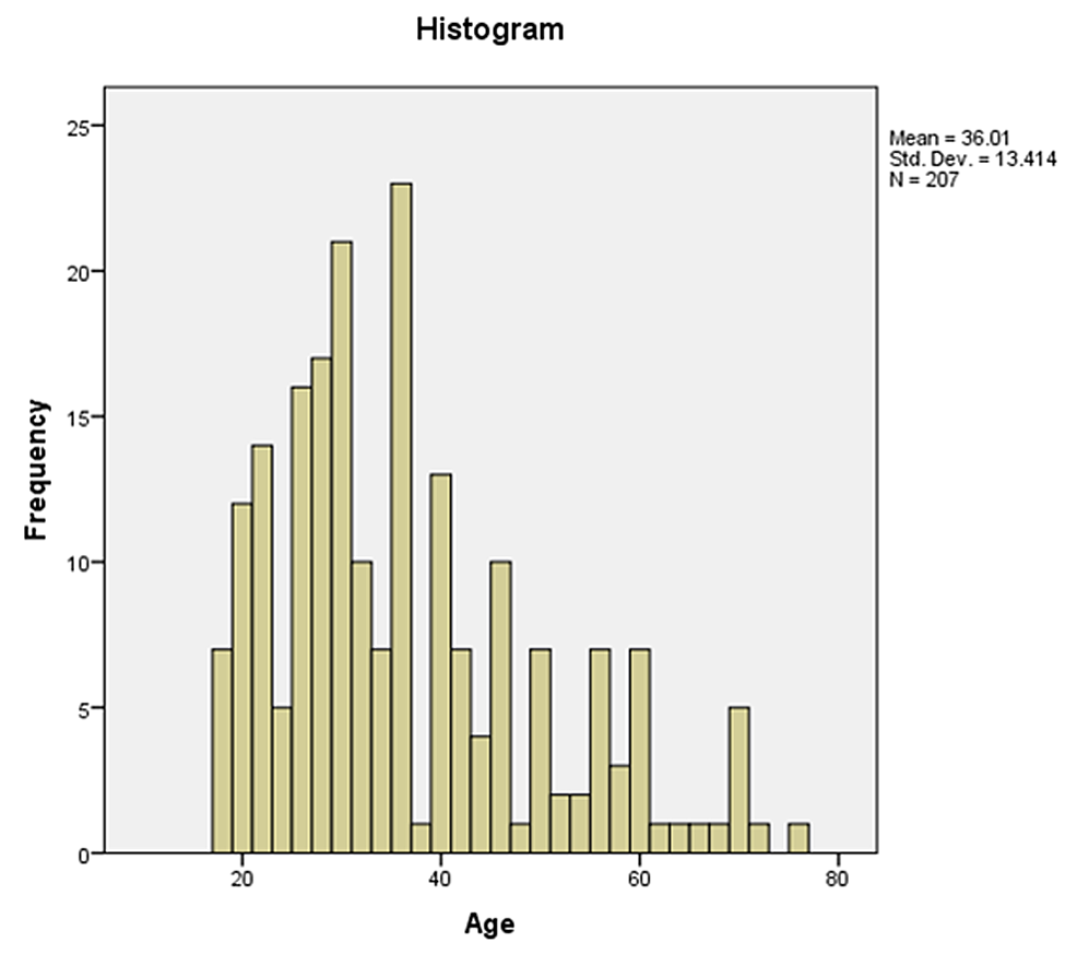 A-histogram-depicting-the-frequency-of-subjects-according-to-various-age-groups