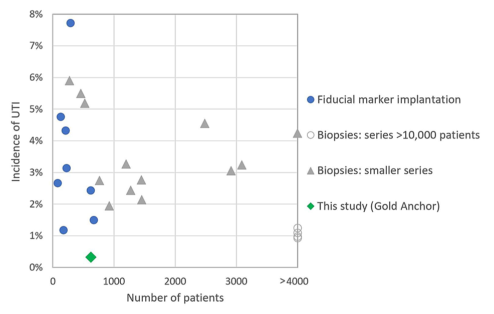 Incidence-of-UTI-after-transrectal-biopsy-or-fiducial-marker-implantation