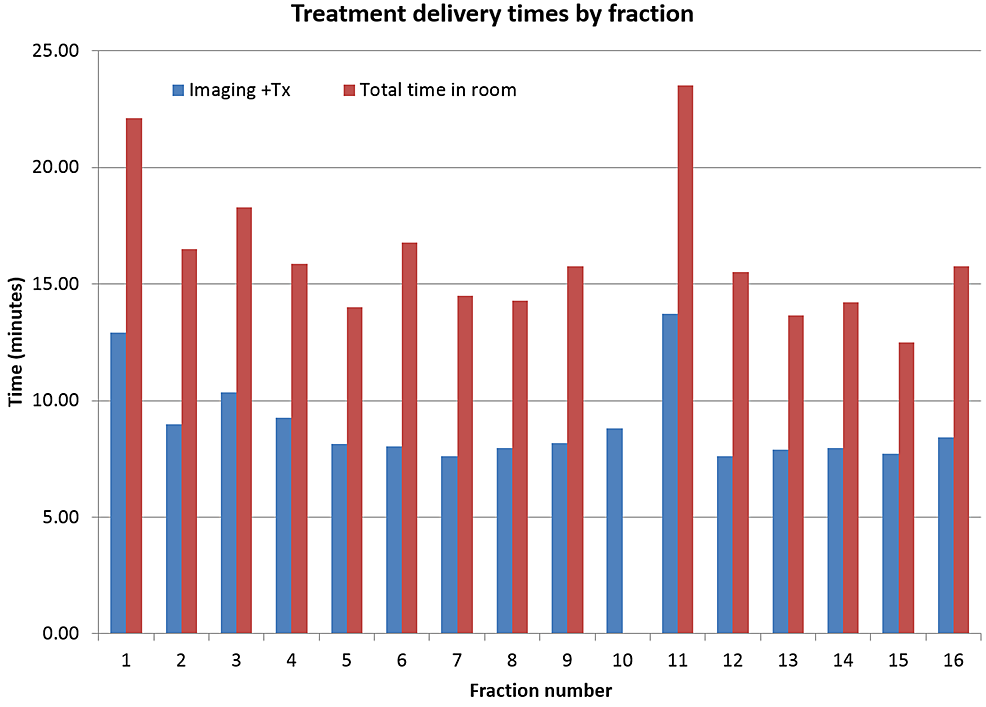 Treatment-delivery-times-by-fraction