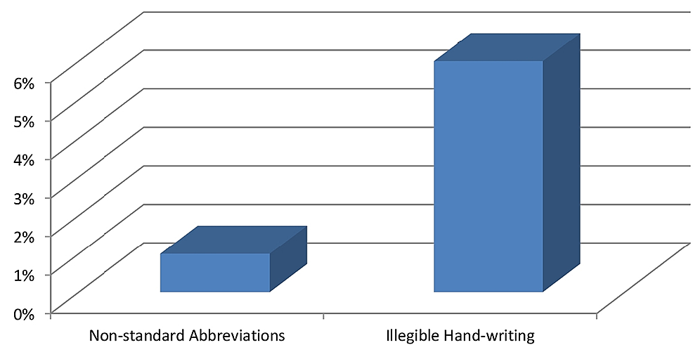 The-percentage-of-the-request-forms-with-non-standard-abbreviations-and-illegible-handwriting