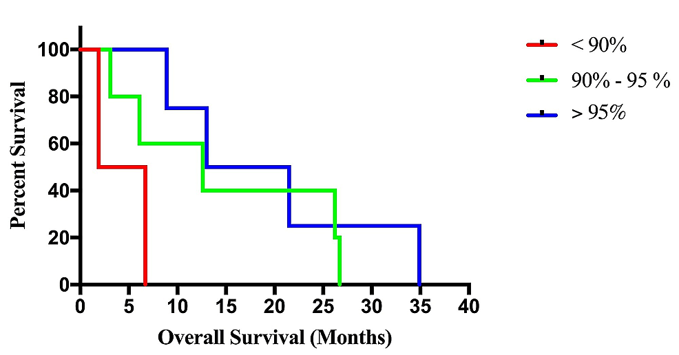 Kaplan-Meier-Survival-Curves-Stratified-by-Extent-of-Resection-(EOR)
