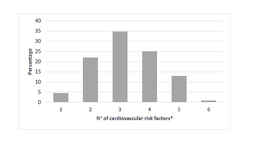 Percentage-of-cardiovascular-risk-factors-in-hypertensive-patients