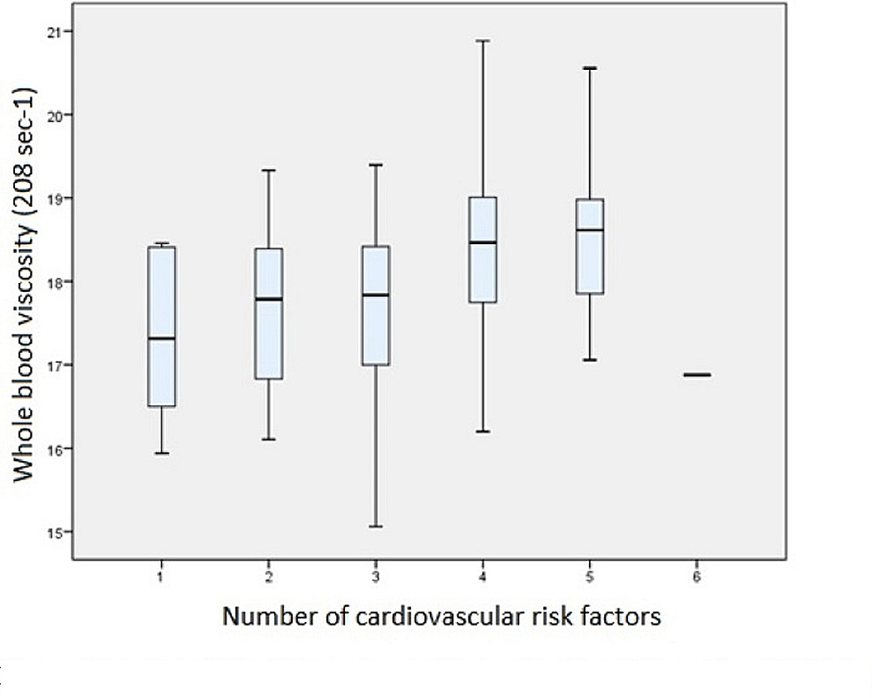 Box-plot-of-blood-viscosity-and-the-number-of-cardiovascular-risk-factors