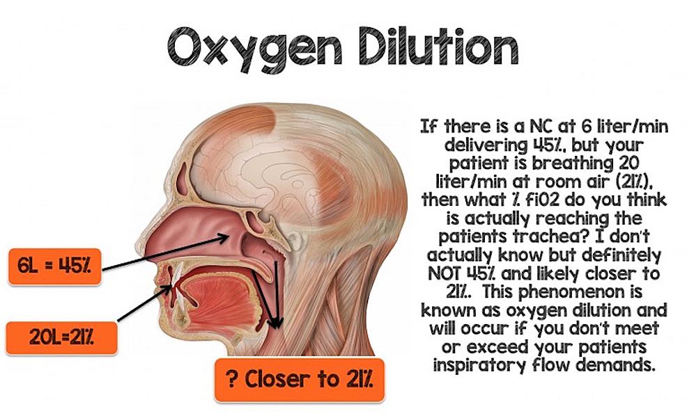 Oxygen-Dilution