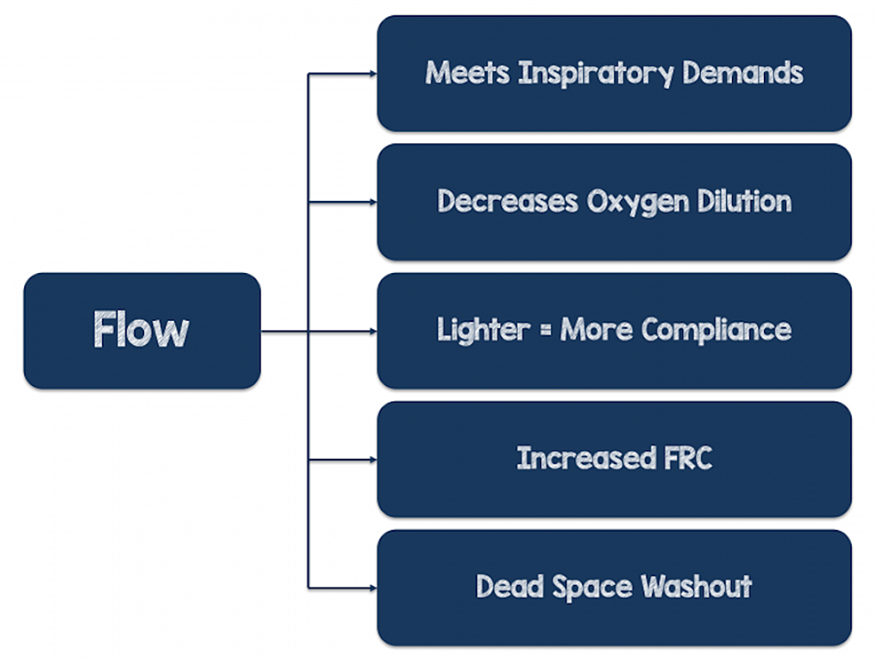 Mechanisms-of-Action-of-Flow