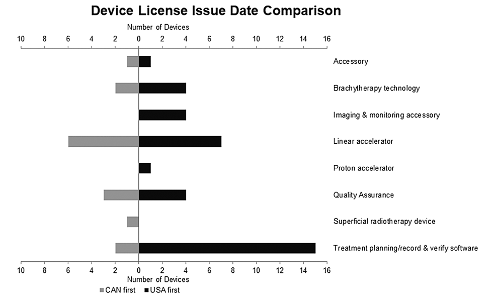 Comparison-of-Device-Licensure-Date-Between-Canada-and-the-USA