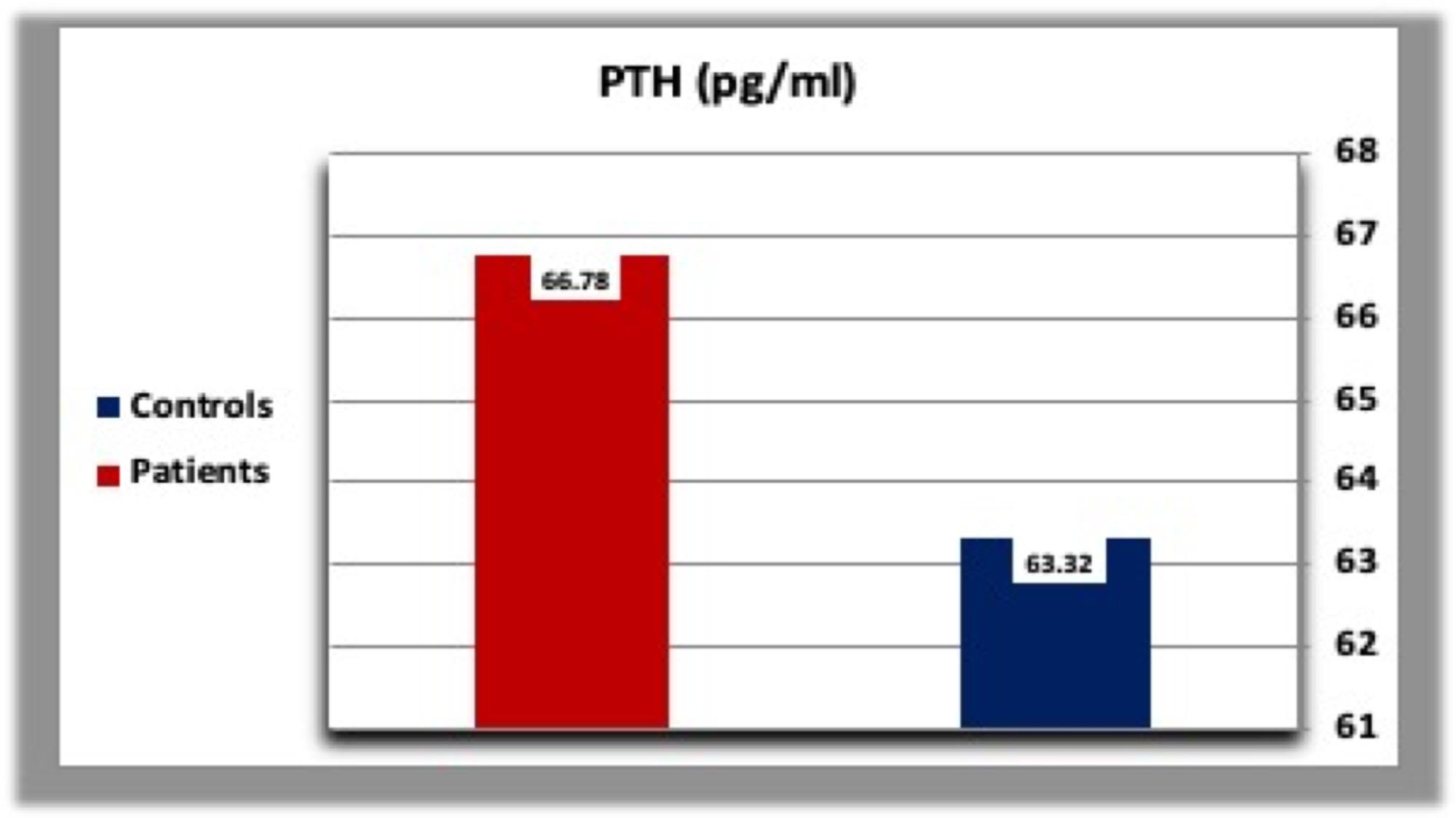 Cureus Parathyroid Gland Response To Vitamin D