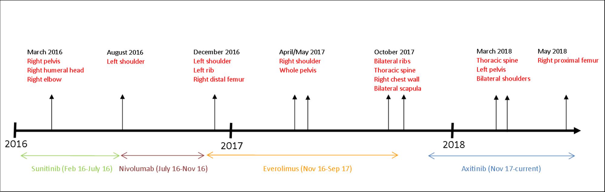 Patient-clinical-timeline