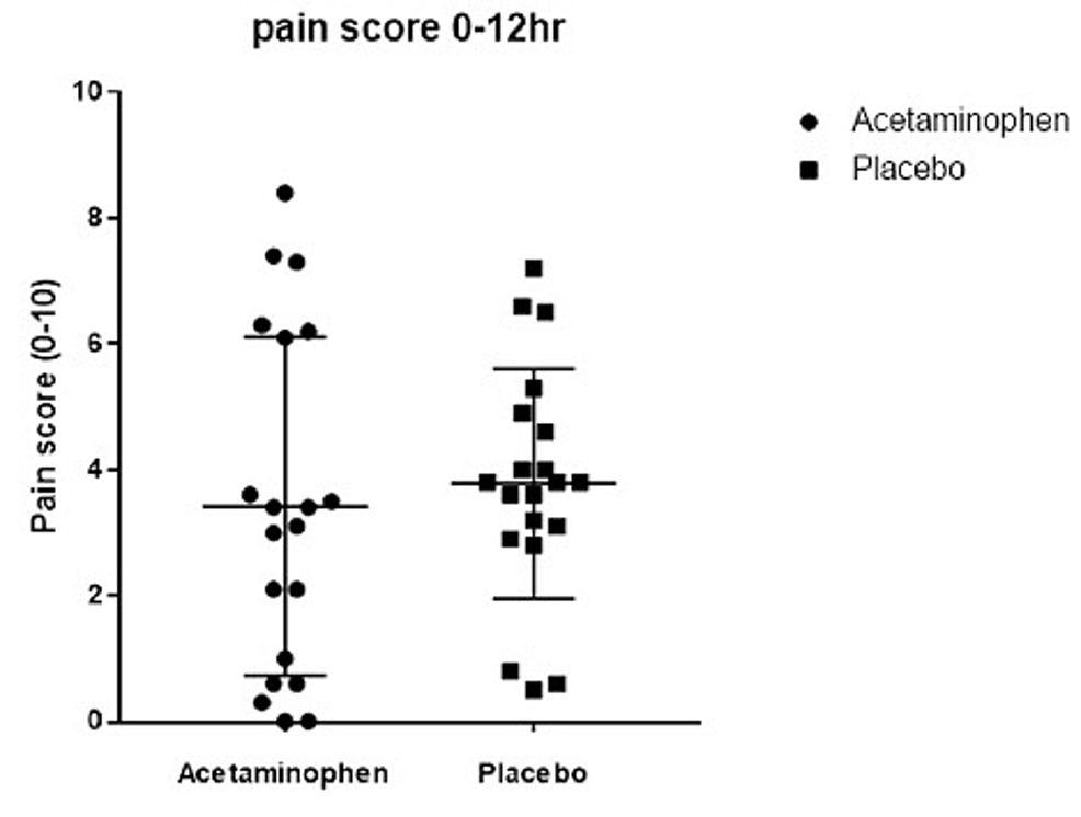 Scatter-plot-demonstrates-that-pain-scores,-measured-by-Visual-Analogue-Scale-(0-10),-did-not-significantly-differ-between-the-IV-acetaminophen-group-and-the-placebo-group-in-postoperative-hours-0-12-(p-=-0.44)