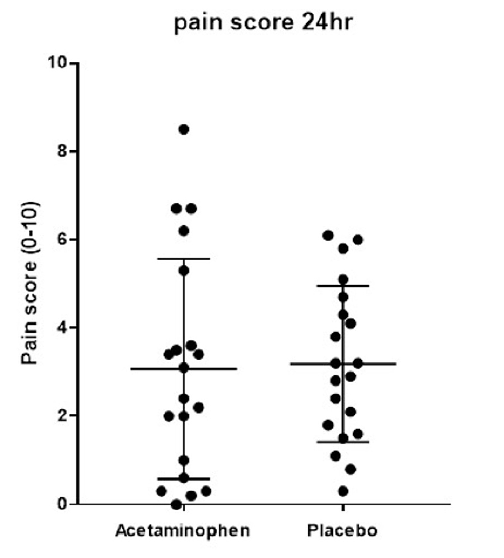 Scatter-plot-demonstrates-average-pain-scores-over-24-hours--(p-=-0.77)-measured-by-the-Visual-Analogue-Scale-(0-10)