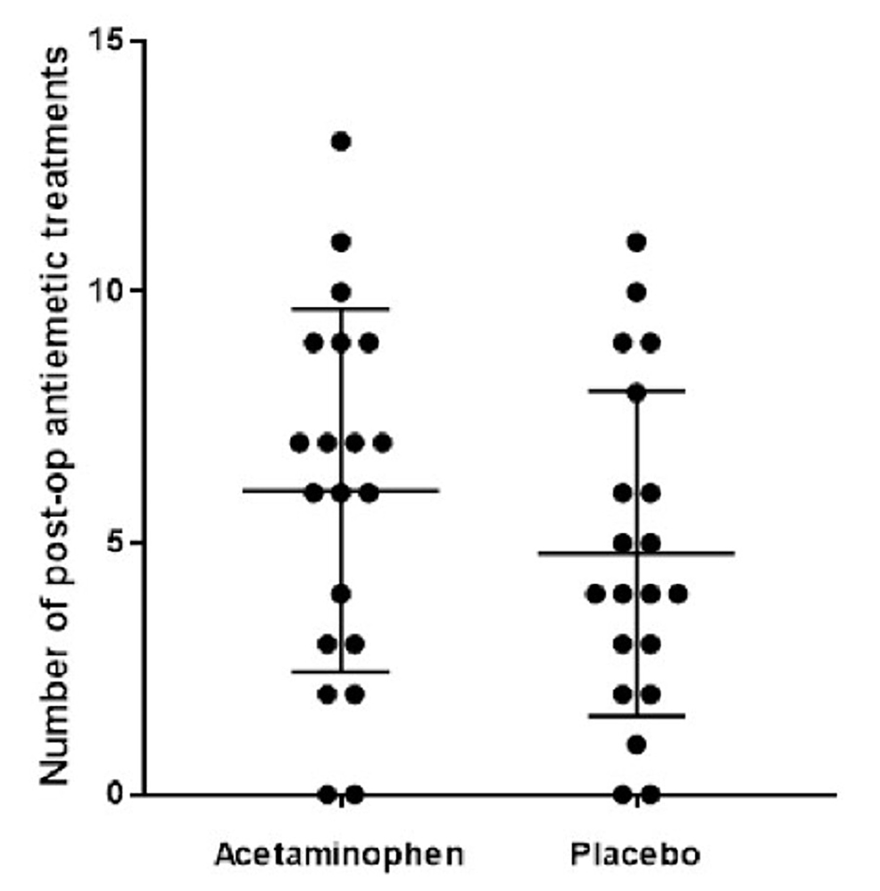 Scatter-plot-demonstrates-no-statistically-significant-difference-in-24-hour-postoperative-antiemetic-dosage-between-the-IV-acetaminophen-and-placebo-groups-(2-tailed-matched-t-test,-p-=-0.19)