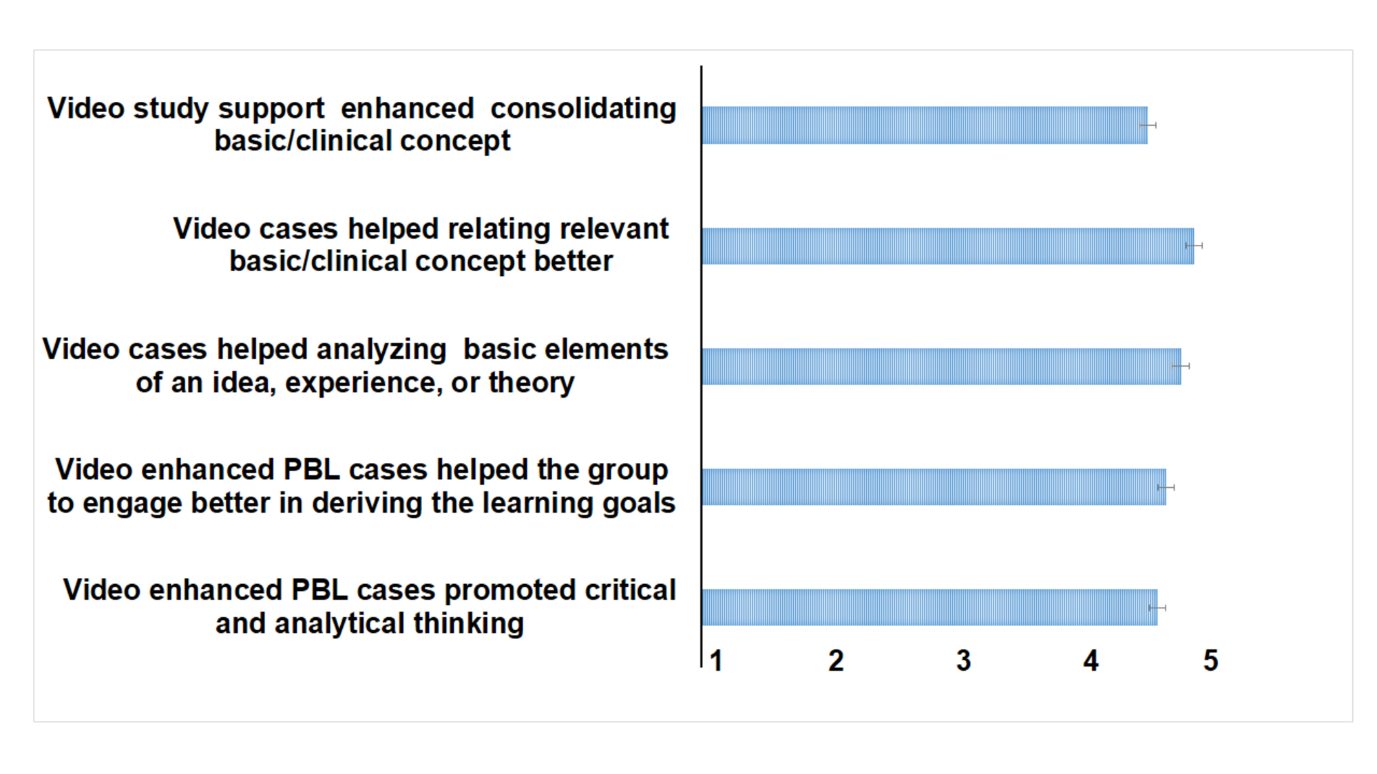 Analytical Learning cureus | enhancing cognitive engagement of pre-clinical