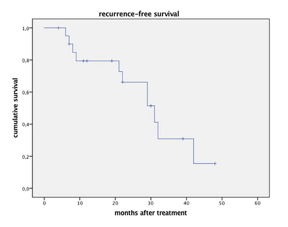 Disease-free-survival-after-single-session-CK-radiosurgery-(note-that-the-two-patients-with-repeat-treatment-are-listed-as-separate-events).-