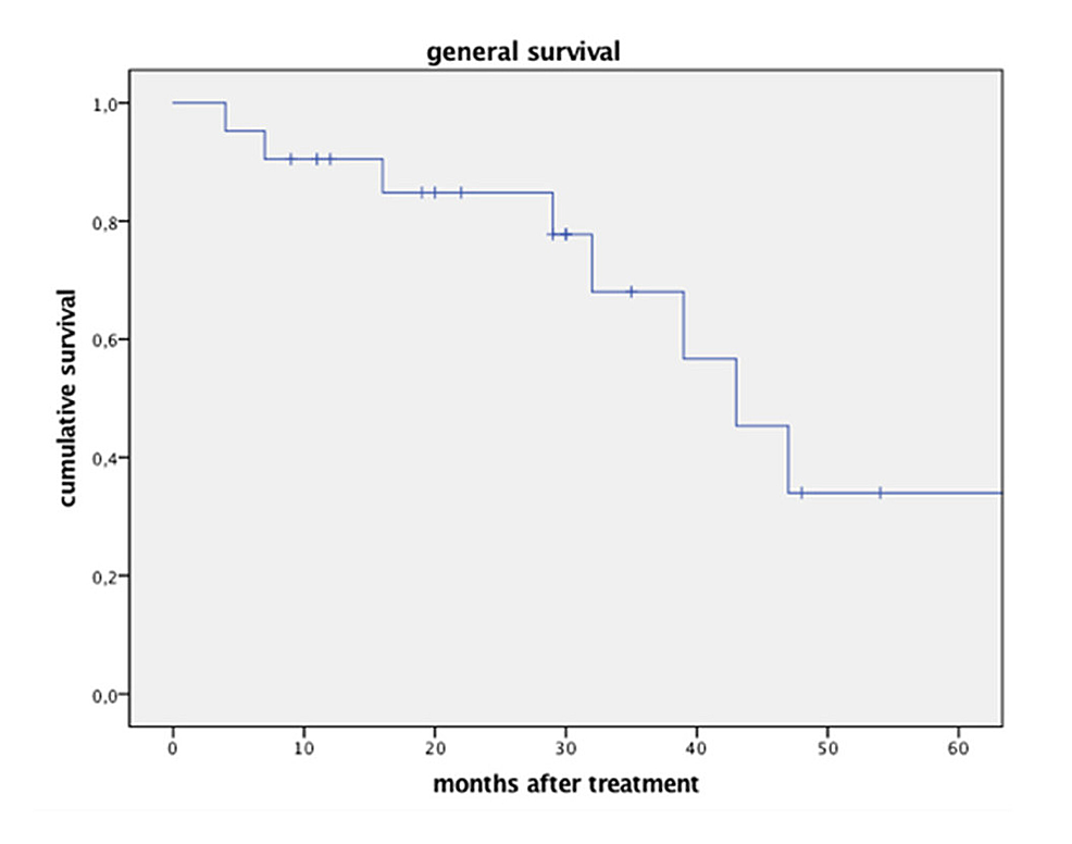Overall-survival-after-single-session-CK-radiosurgery.