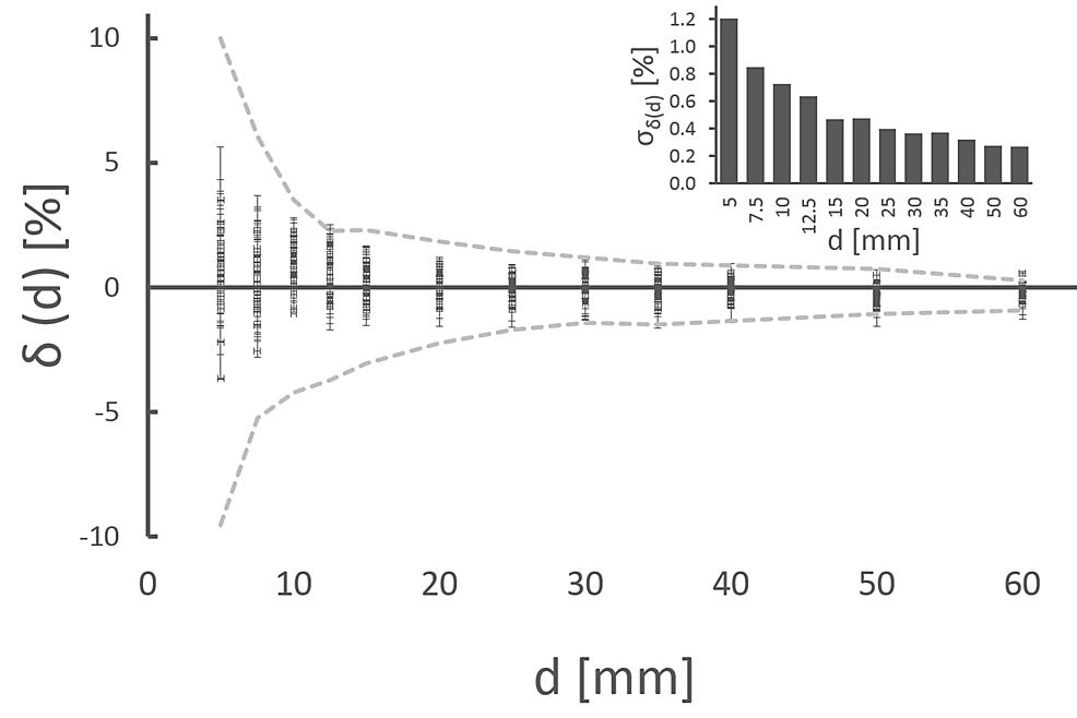 Long-term-QA-measurements