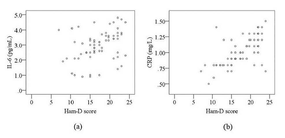 Scatterplot-of-serum-levels-of-interleukin-6-(IL-6)-and-C-reactive-protein-(CRP)-in-relation-to-Hamilton-Depression-Rating-Scale-(Ham-D)-score-in-major-depressive-disorder-(MDD)-patients