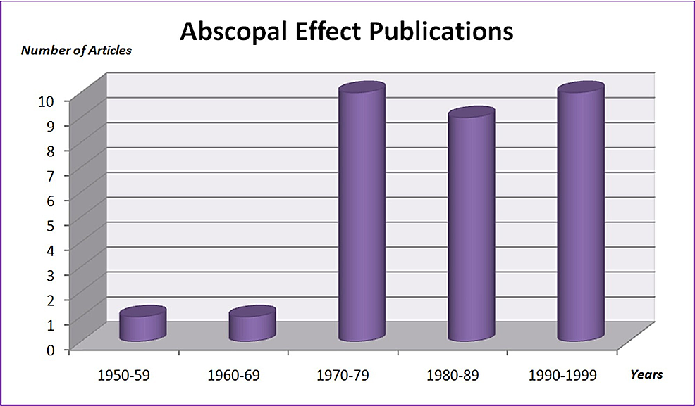 Abscopal-effect-publications-from-1950-to-1999