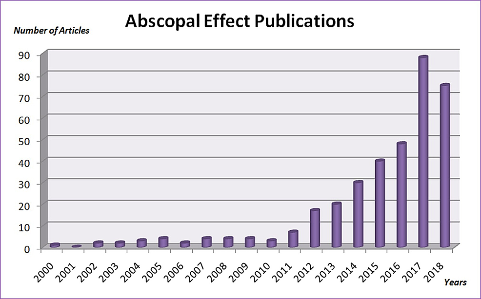 Abscopal-effect-publications-from-2000-to-date