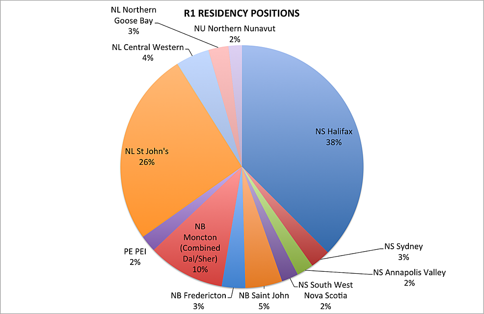 Distribution-of-R1-residency-positions-in-Atlantic-Canada-in-2015.--