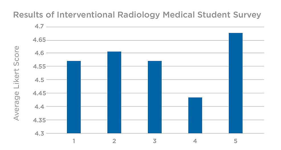 Survey-results-from-radiology-interest-group-at-MUN