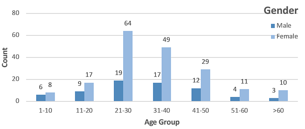Age-wise-and-gender-wise-distribution
